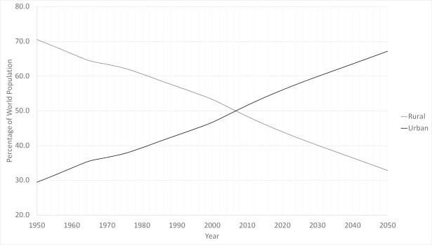 UNESA Graph