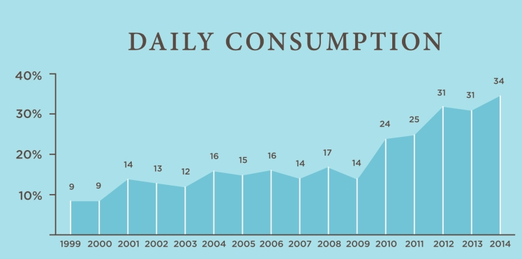 Daily_Consumption_Graph