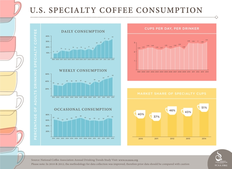 SCAA_Consumption_Infographic