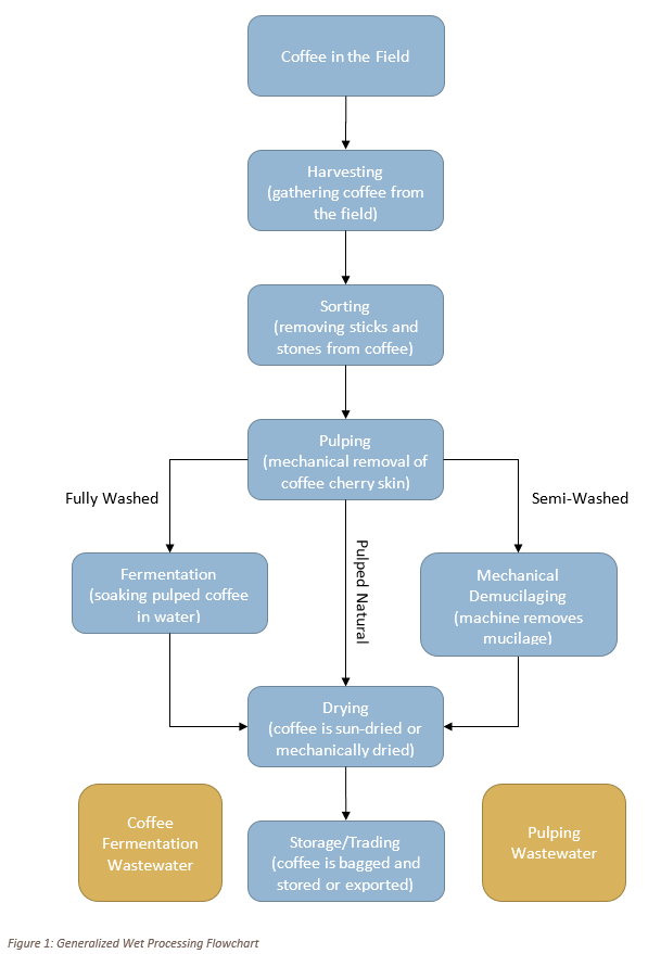 Wet Processing Flow Chart